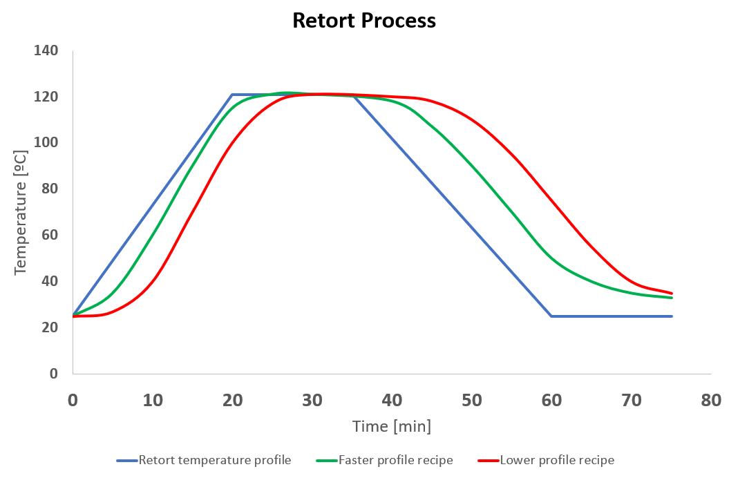 Is your retort recipe well designed?